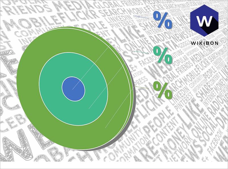 Wikibon Worldwide 2016 Big Data Market Share Report