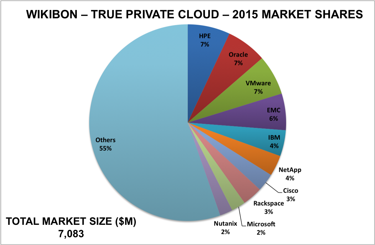 Public Cloud Iaas Is 35x The Size Of True Private Cloud Adoption