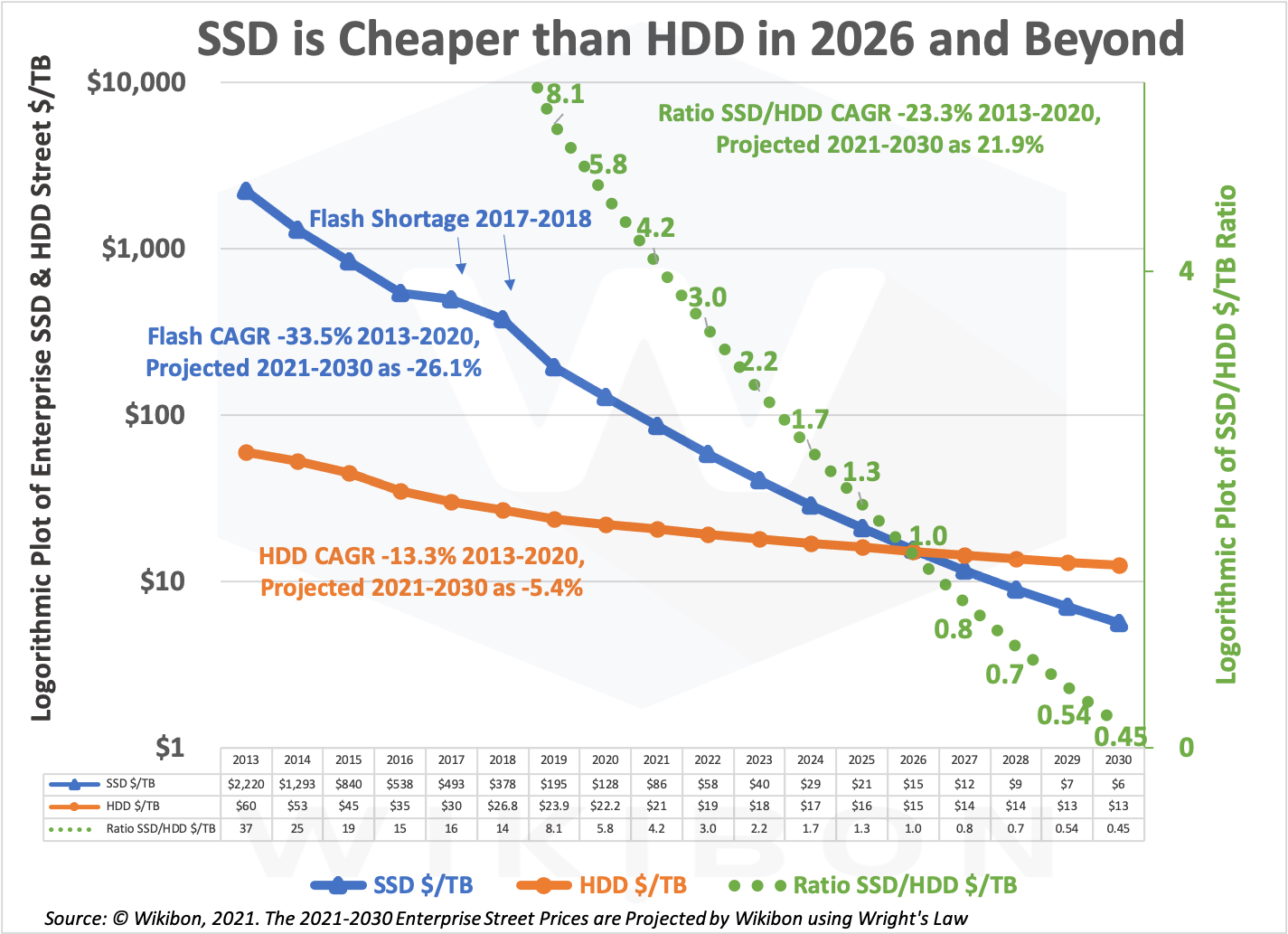 Wright's Law: Historical & Projected HDD & SSD Pricing