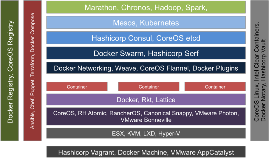 Evolving container architectures wikibon research for Docker hashicorp vault