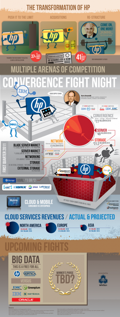 Wikibon's 2011 Infographic on the Transformation of HP